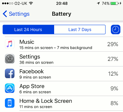 Check the battery usage statistics on the iPhone and see which apps use the most power