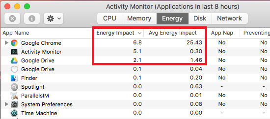 Use Activity Monitor on the Apple Mac to see which apps are using the most battery power