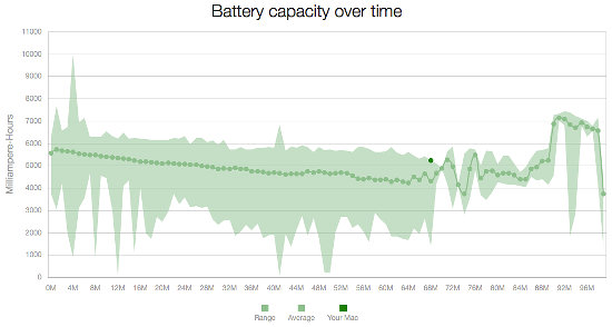 Monitoring the MacBook battery using coconutBattery