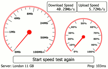 Which? internet speed test results