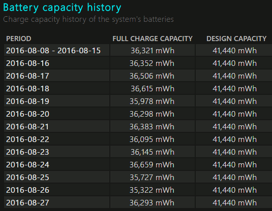 The battery capacity in the battery health report in Windows 10