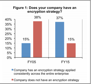 Thales e-Security report: Does your company have an encryption strategy