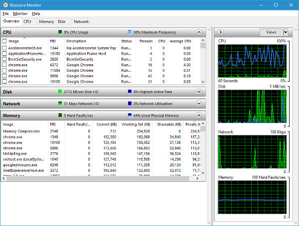 Windows Resource Monitor shows what is happening with Windows behind the scenes