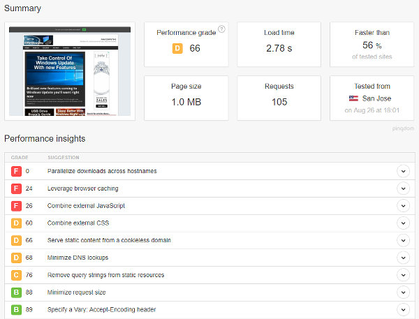 The results of website performance testing at Pingdom